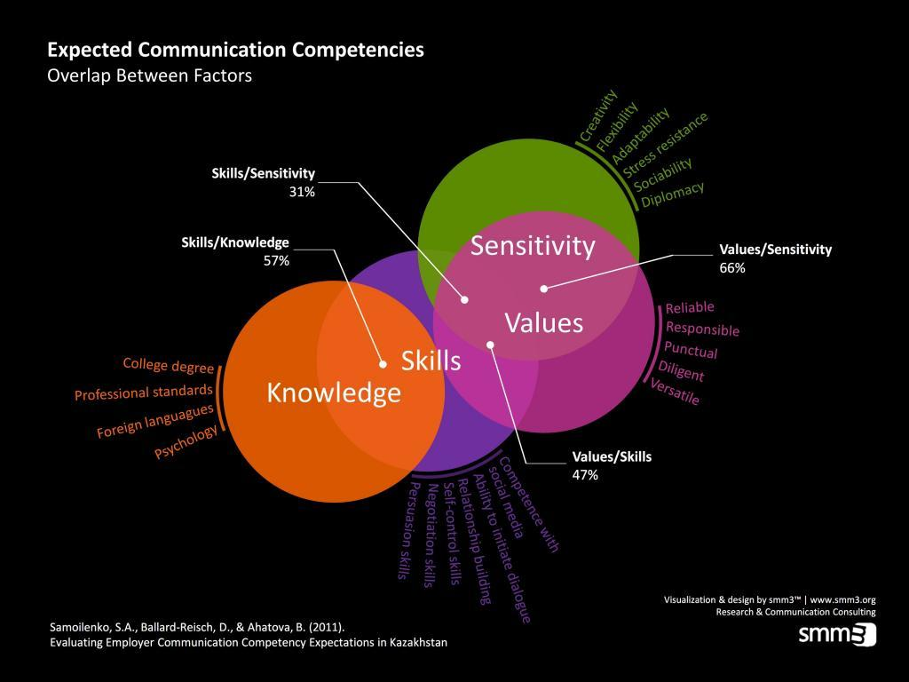 communication competency This research investigates intercultural communication competence (icc) and its  main components (affective, cognitive and behavioral) in relation to academic.