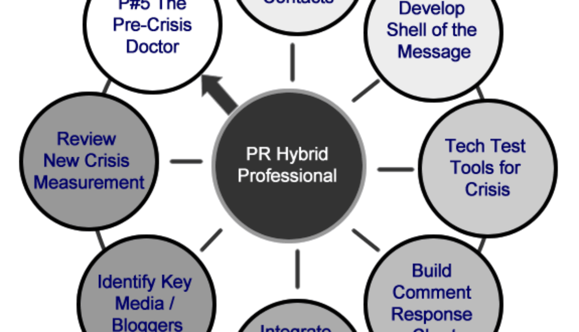 PR Practice 5 - The Pre-Crisis Doctor