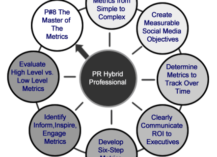 8 PR Practices - Practice 8 Master of the Metrics
