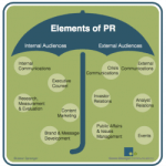 The Elements of PR
