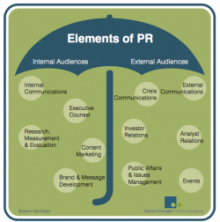 [Guest Post] The Umbrella Model of Public Relations: A New Way to Approach #PR