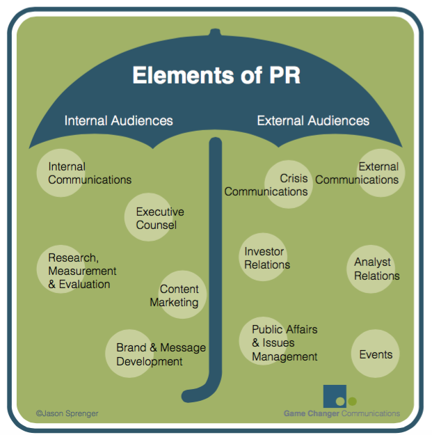 functions of public relations essay