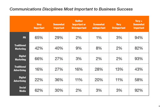 Communication Disciplines for Business Success
